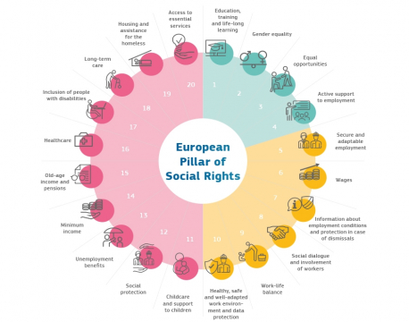Adoption of Action Plan to implement the European Pillar of Social Rights
