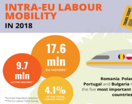 European Commission report on intra-EU labour mobility