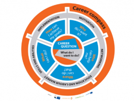 CAREER COMPASS is definitely a valuable tool